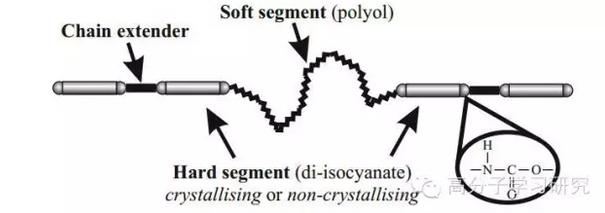 聚氨酯分子结构相关图片